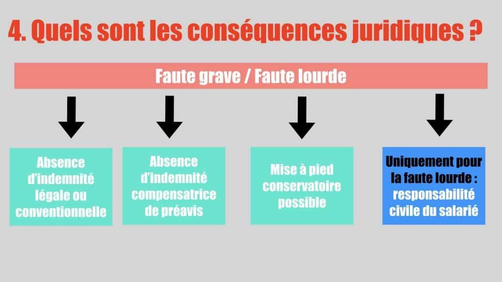 Conséquences juridiques - Faute grave et faute lourde