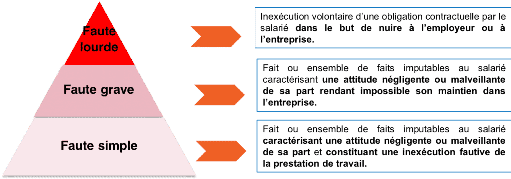 Pyramide - Echelle des fautes du salarié - aideauxtd