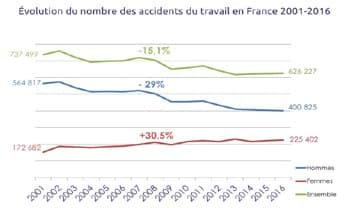 Evolution du nombre daccidents du travail en France 2001 2016