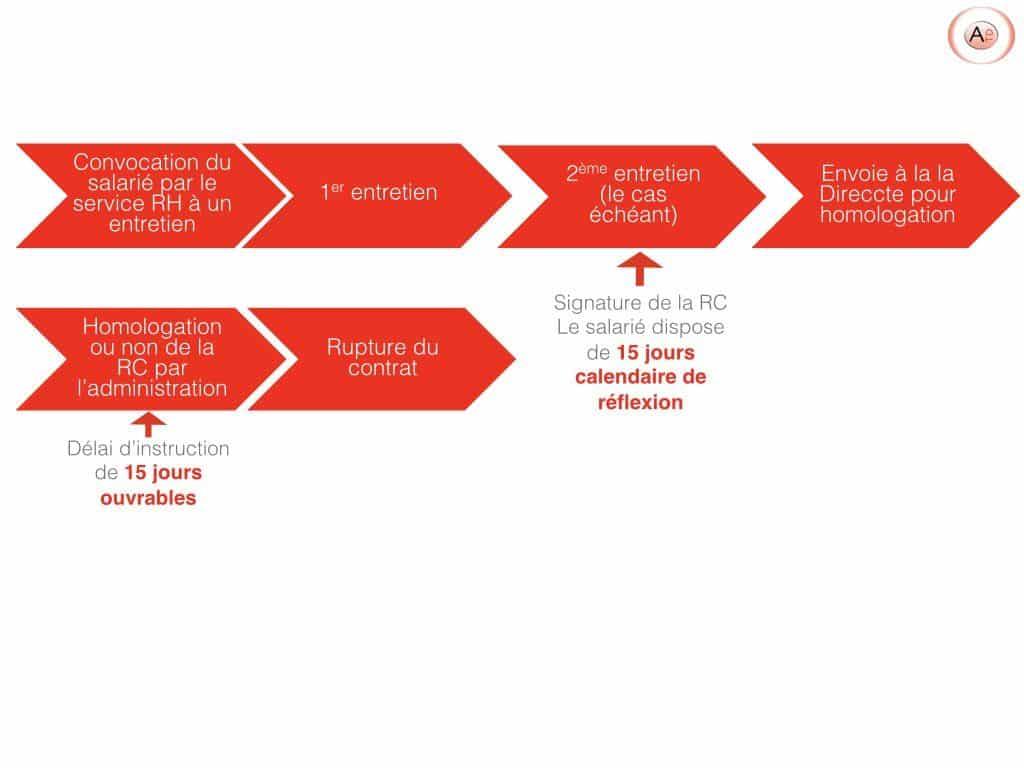 Schéma récapitulatif de la procédure de rupture conventionnelle
