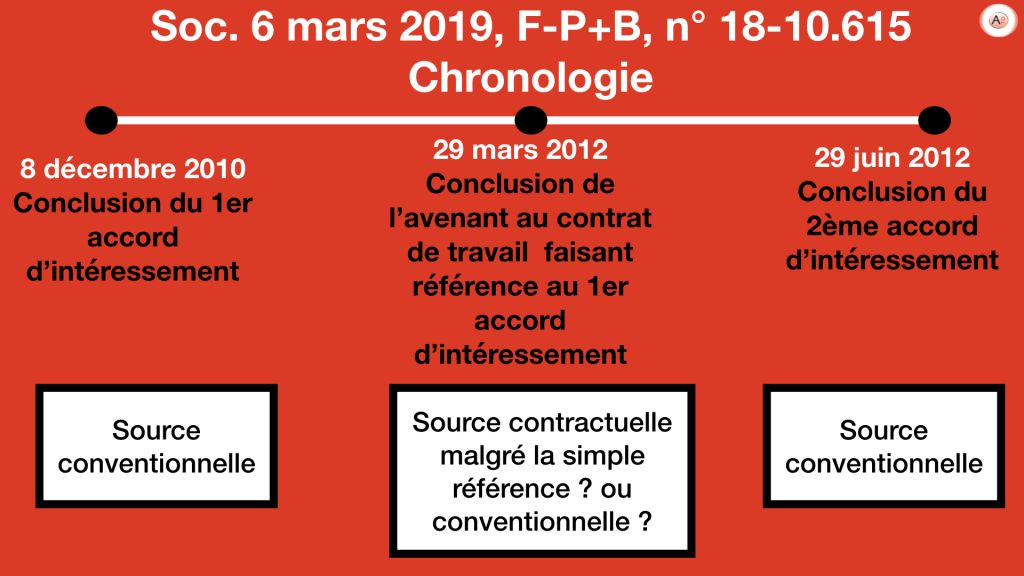 Soc. 6 mars 2019 n° 18-10.615 .001 - Contractualisation intéressement convention collective