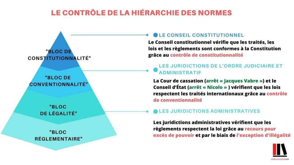 Schéma Contrôles Hiérarchie des normes pyramide de Kelsen aideauxtd.com.jpg