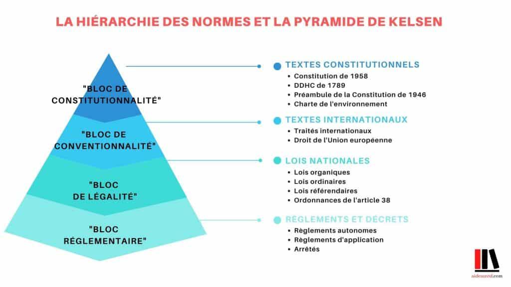Schéma Hiérarchie des normes pyramide de Kelsen aideauxtd.com.jpg