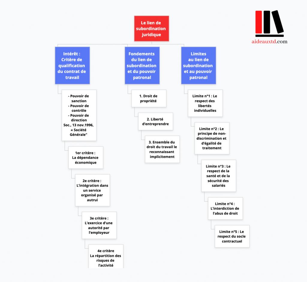 Schéma récapitulatif - Lien de subordination juridique Aideauxtd.com